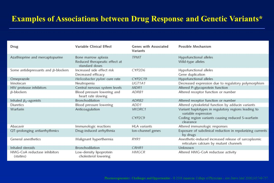 Examples of Associations between Drug Response and Genetic Variants*