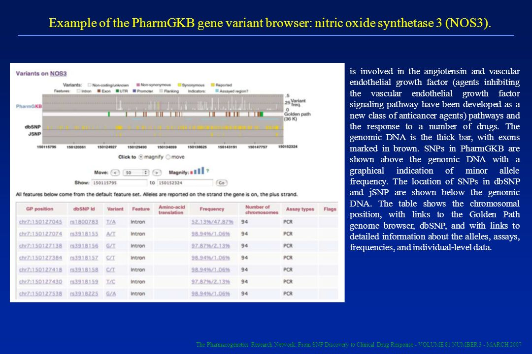 Example of the PharmGKB gene variant browser: nitric oxide synthetase 3 (NOS3).