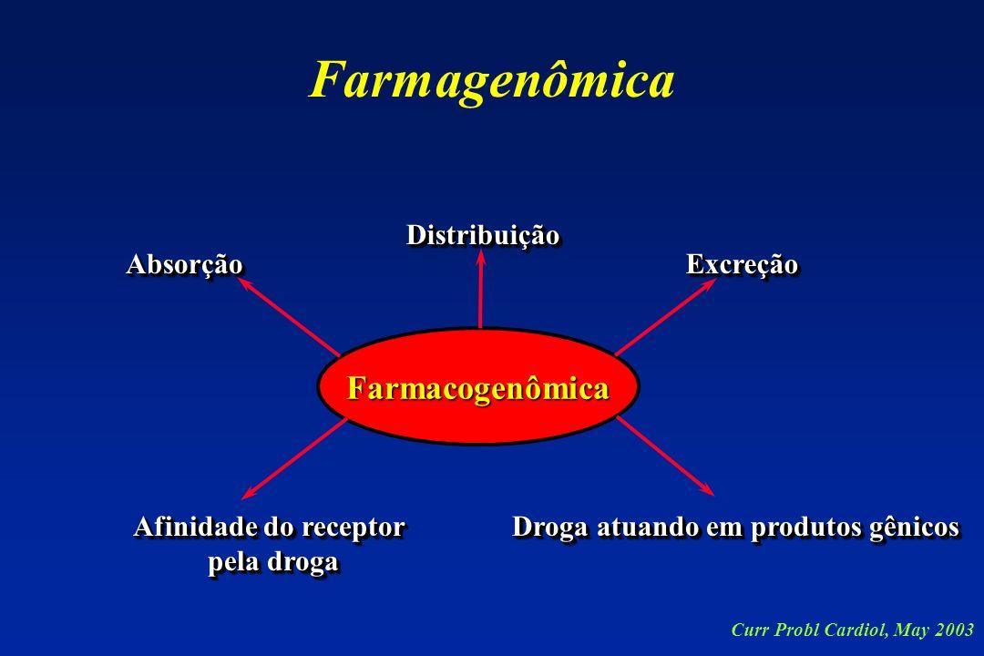 Farmagenômica Farmacogenômica Distribuição Absorção Excreção