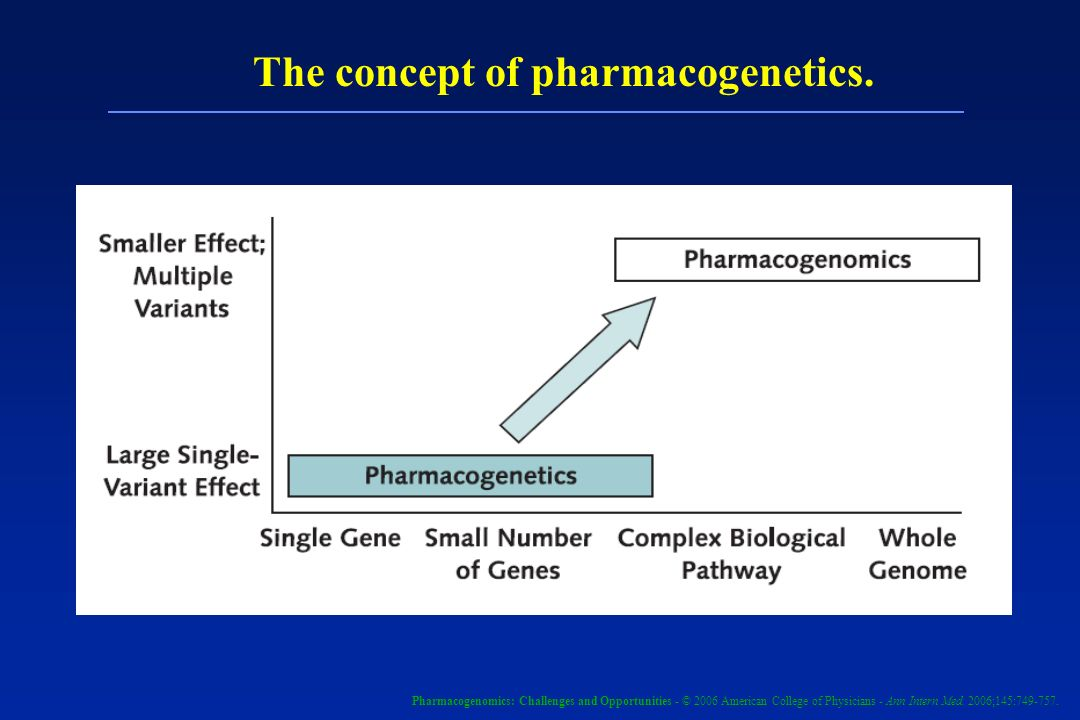The concept of pharmacogenetics.