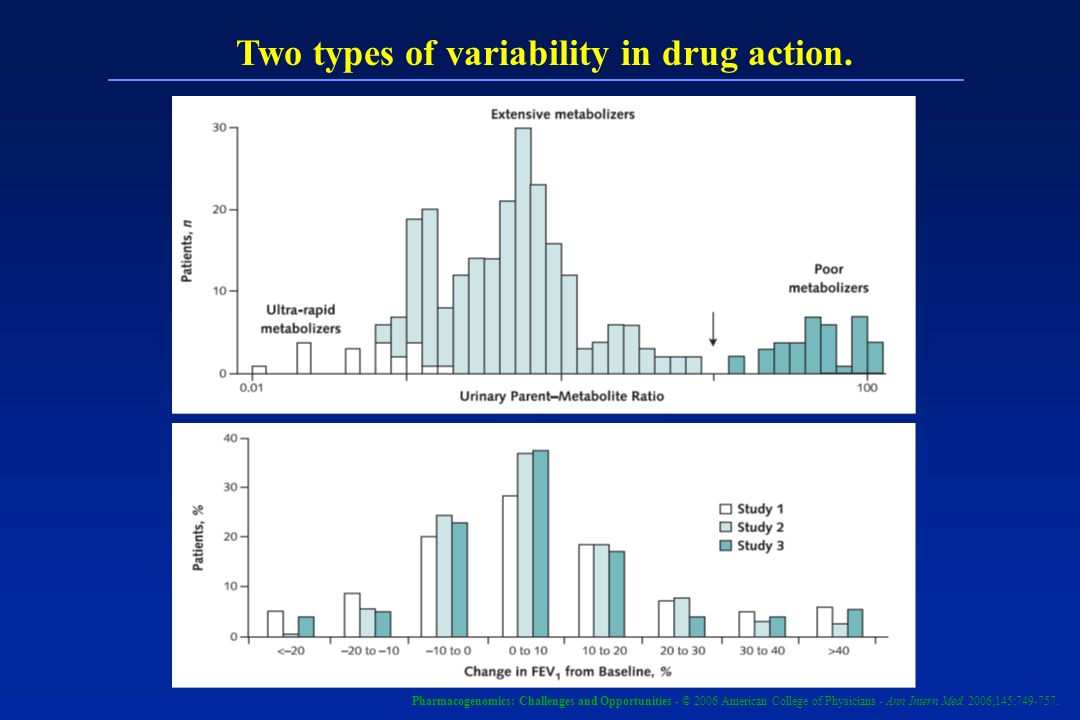 Two types of variability in drug action.
