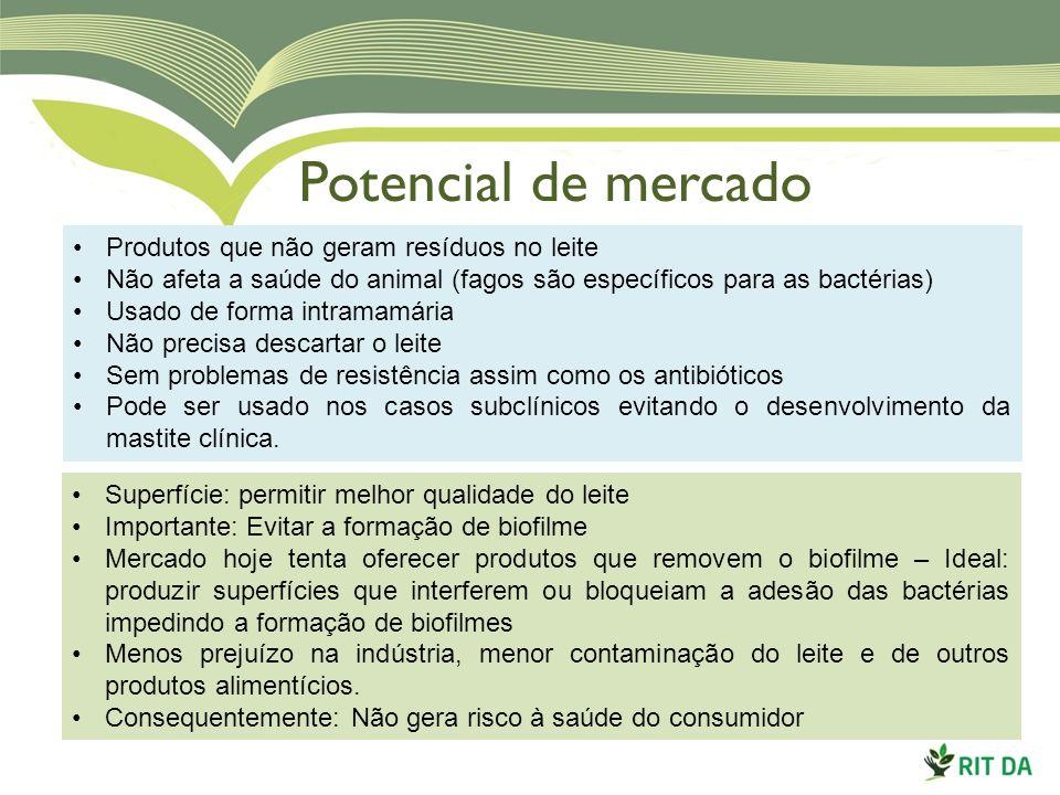 Potencial de mercado Produtos que não geram resíduos no leite