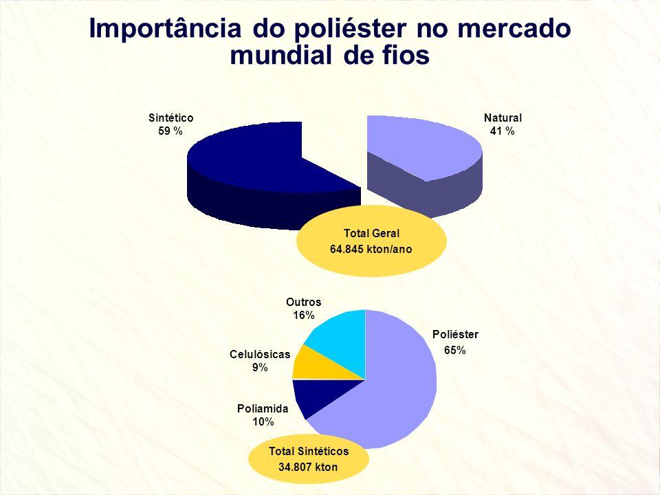 Importância do poliéster no mercado mundial de fios