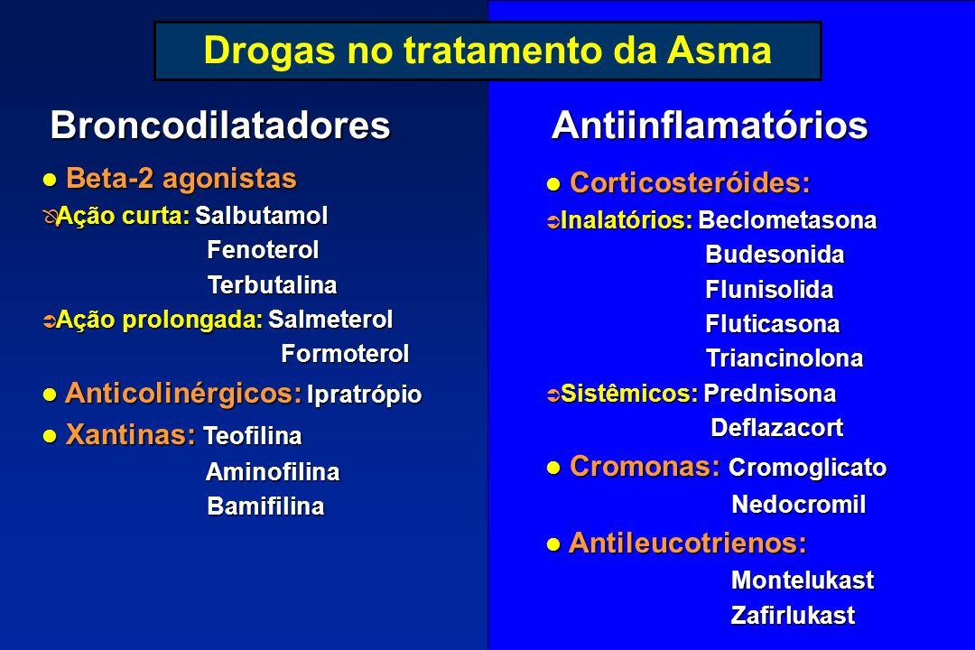 Drogas no tratamento da Asma