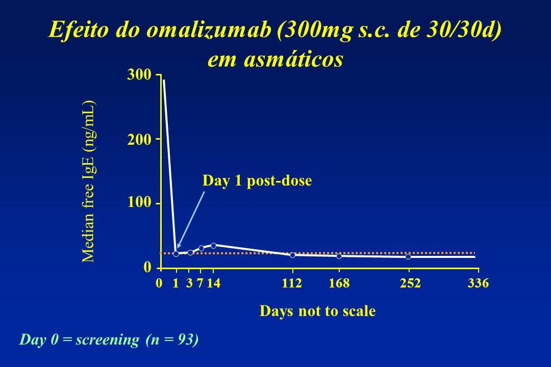 Efeito do omalizumab (300mg s.c. de 30/30d) em asmáticos