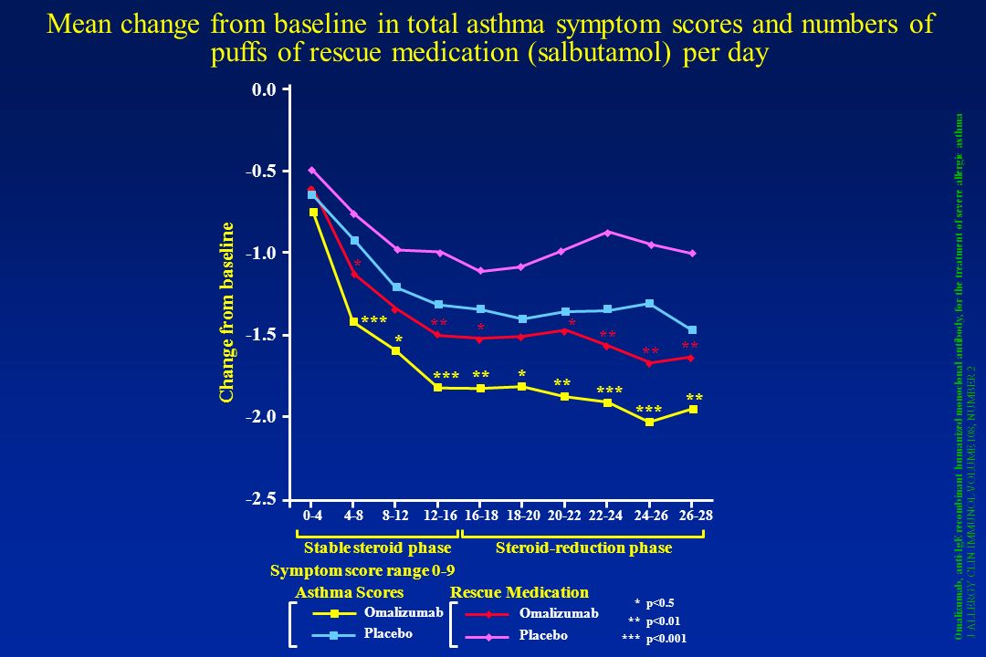 Mean change from baseline in total asthma symptom scores and numbers of puffs of rescue medication (salbutamol) per day