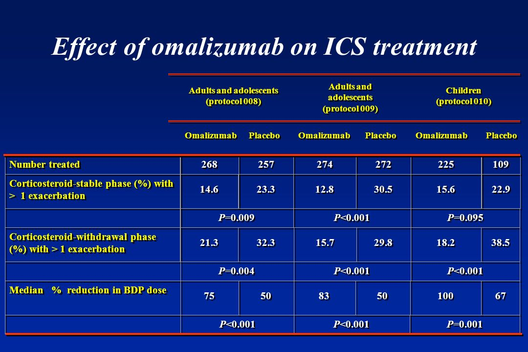 Effect of omalizumab on ICS treatment