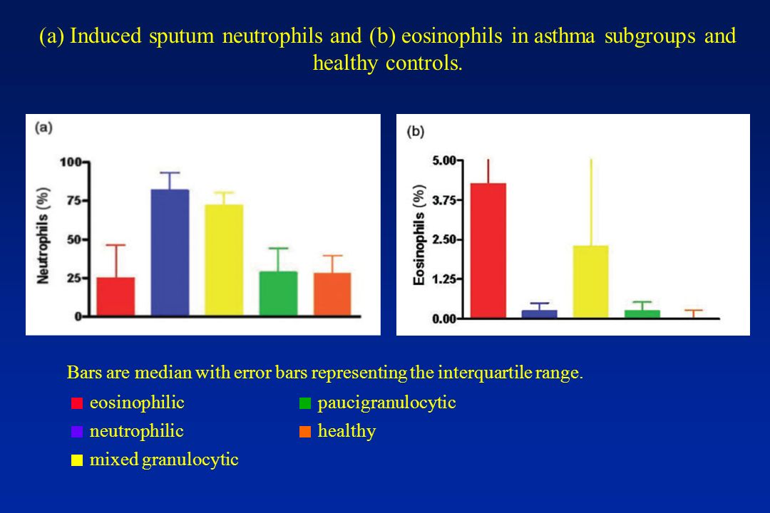 (a) Induced sputum neutrophils and (b) eosinophils in asthma subgroups and healthy controls.