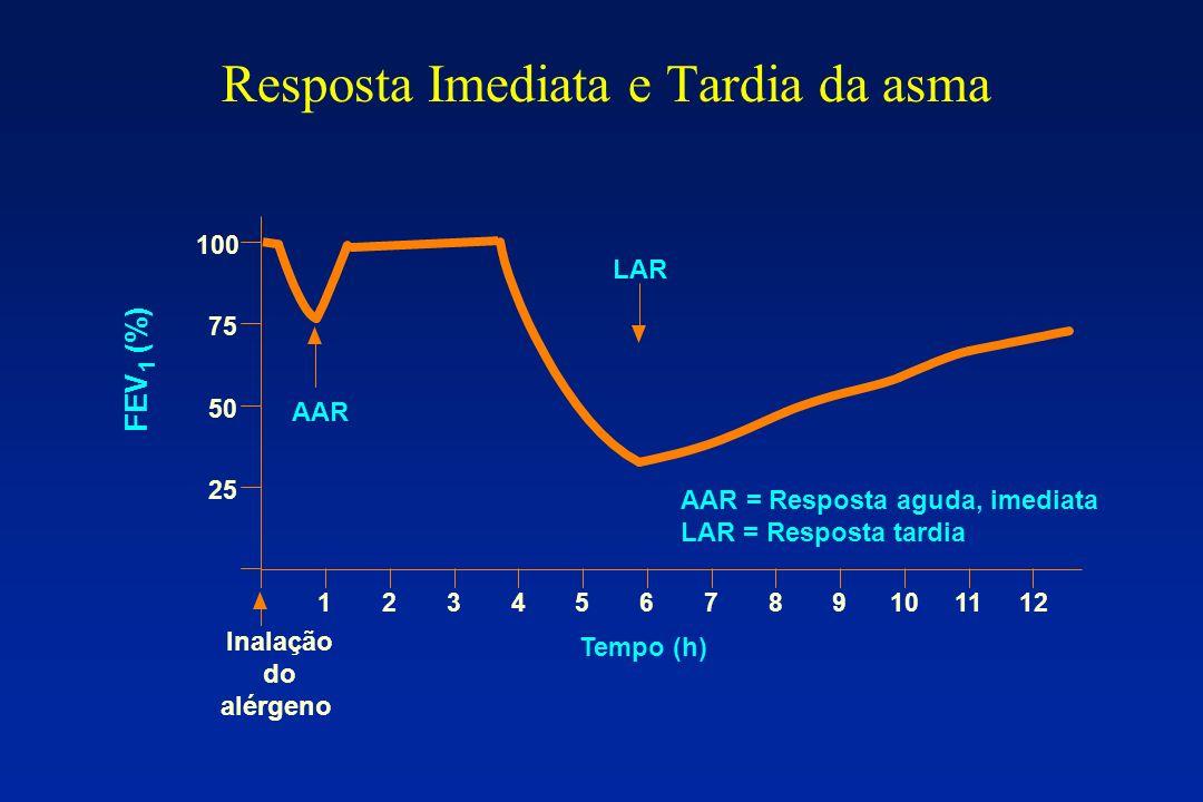 Resposta Imediata e Tardia da asma
