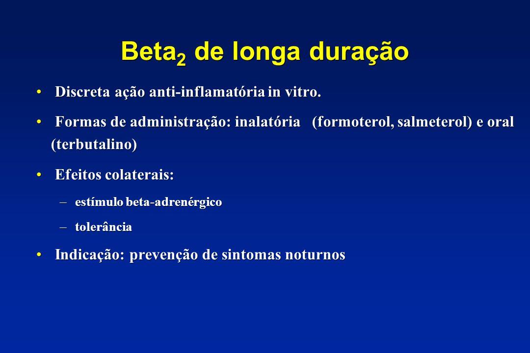 Beta2 de longa duração Discreta ação anti-inflamatória in vitro.