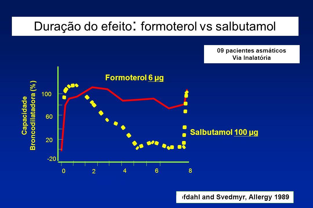 Duração do efeito: formoterol vs salbutamol