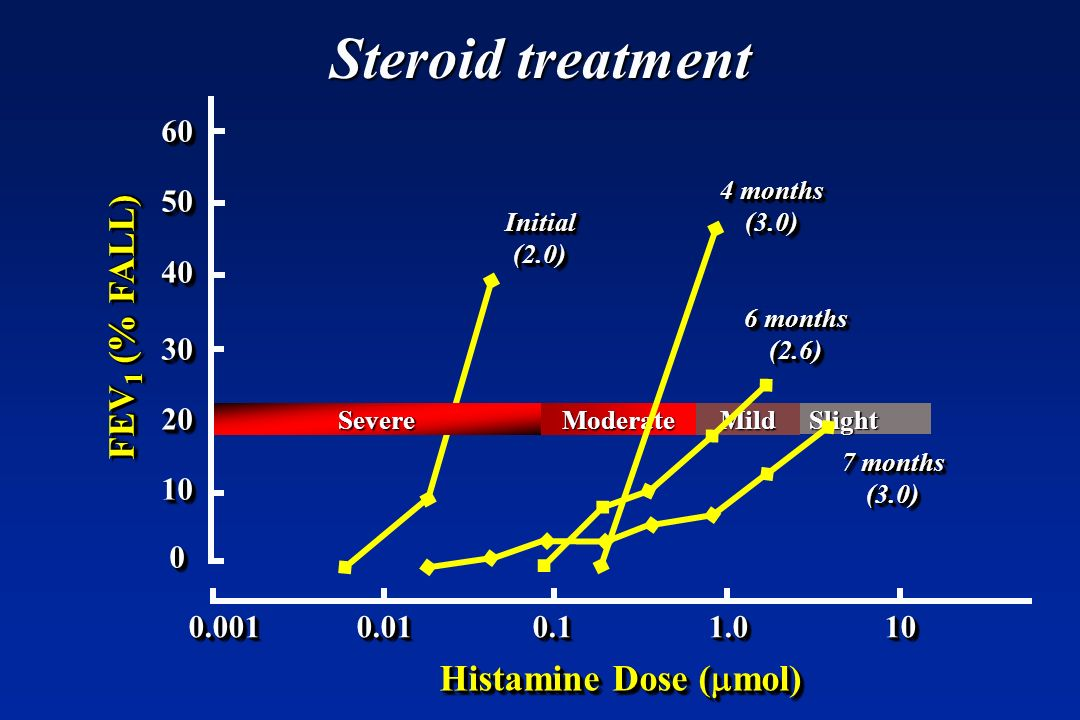 Steroid treatment FEV1 (% FALL) Histamine Dose (mmol) 60 50 40 30 20