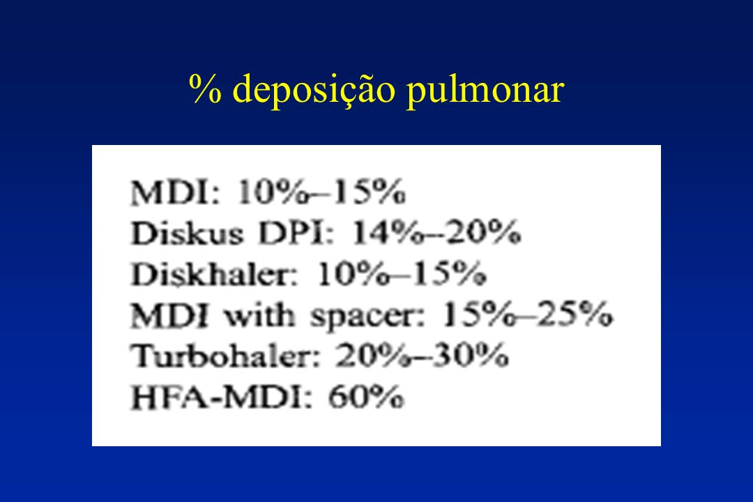 % deposição pulmonar