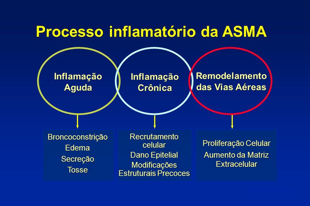 Processo inflamatório da ASMA Remodelamento das Vias Aéreas
