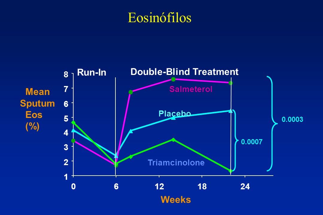 Eosinófilos Run-In Double-Blind Treatment Mean Sputum Eos (%) Weeks 8