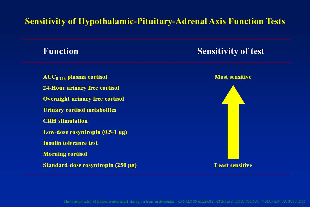 Sensitivity of Hypothalamic-Pituitary-Adrenal Axis Function Tests