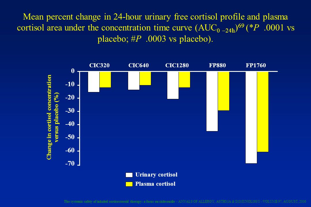 Change in cortisol concentration versus placebo (%)