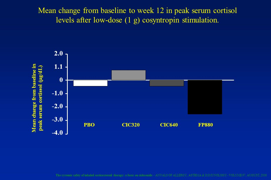 Mean change from baseline in peak serum cortissol (µg/dL)