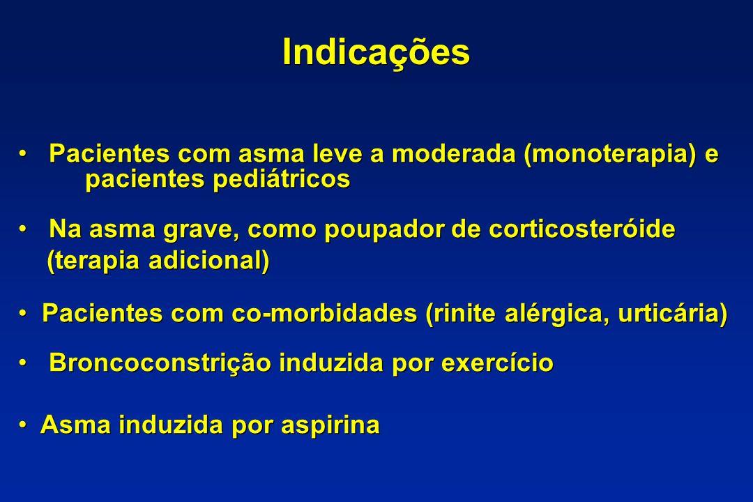 Indicações Pacientes com asma leve a moderada (monoterapia) e pacientes pediátricos.