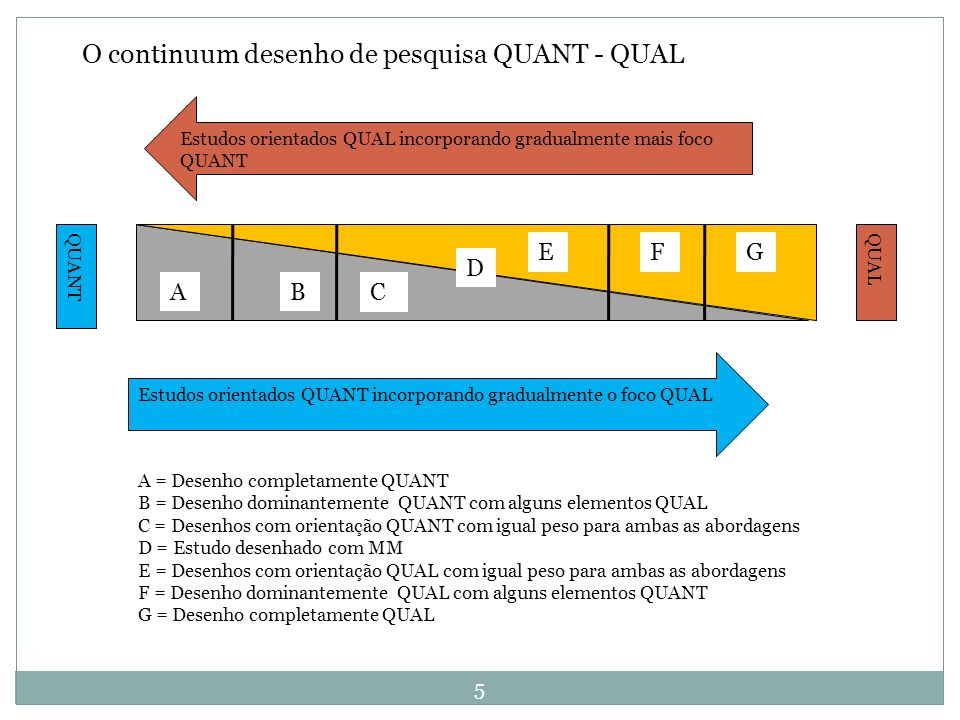 O continuum desenho de pesquisa QUANT - QUAL