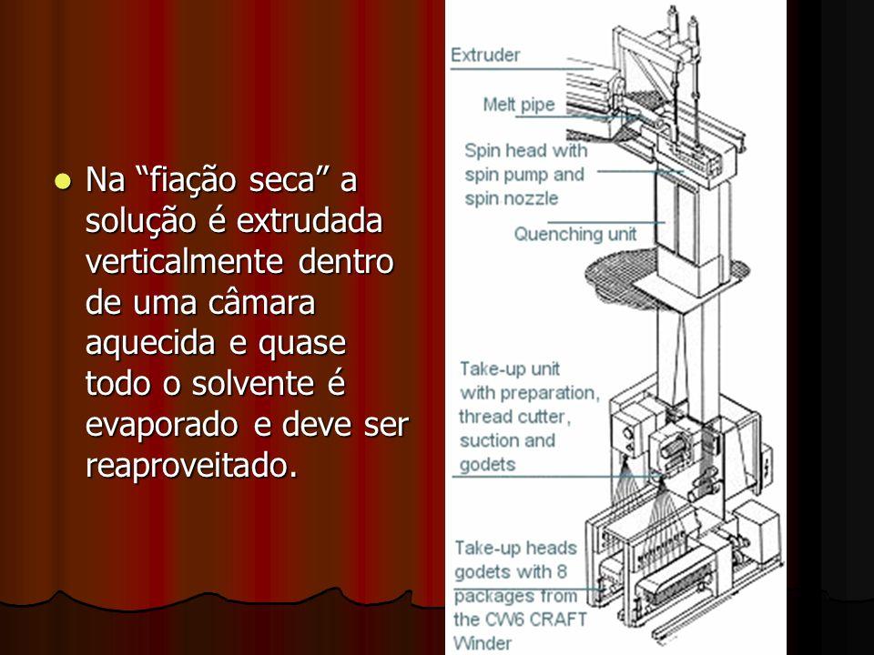 Na fiação seca a solução é extrudada verticalmente dentro de uma câmara aquecida e quase todo o solvente é evaporado e deve ser reaproveitado.