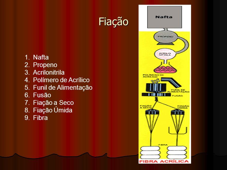 Fiação Nafta Propeno Acrilonitrila Polímero de Acrílico