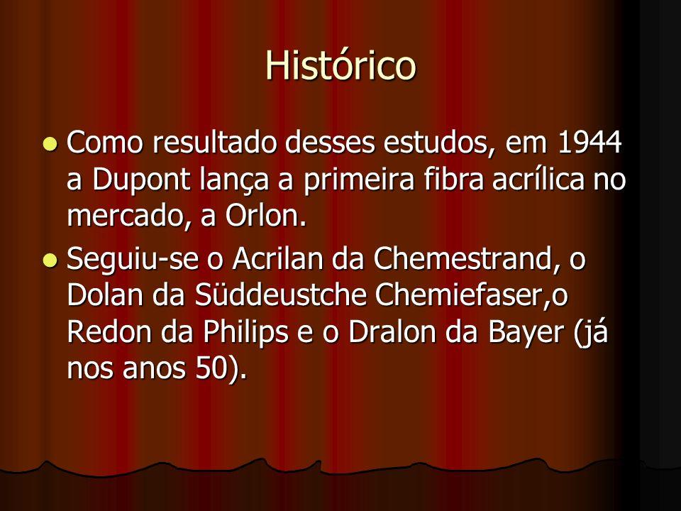 Histórico Como resultado desses estudos, em 1944 a Dupont lança a primeira fibra acrílica no mercado, a Orlon.