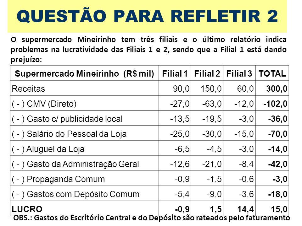Supermercado Mineirinho (R$ mil)