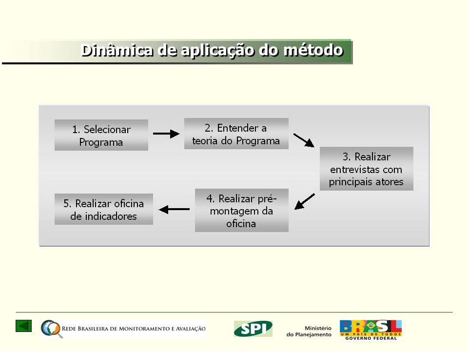Dinâmica de aplicação do método