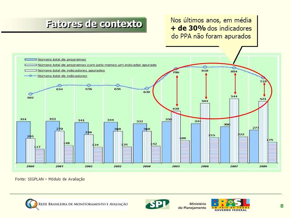 Nos últimos anos, em média + de 30% dos indicadores do PPA não foram apurados