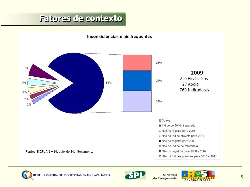Fatores de contexto 2009 210 Finalísticos 27 Apoio 760 Indicadores