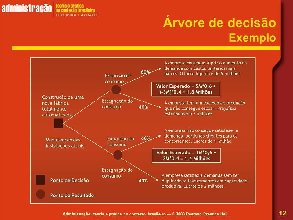 Árvore de decisão Exemplo