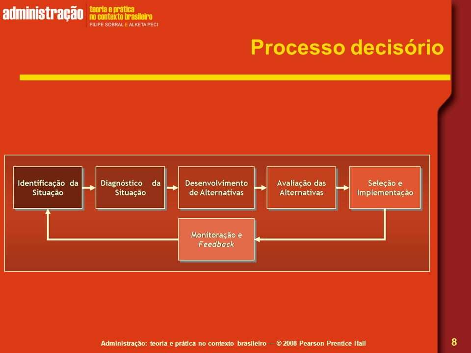 Processo decisório Atenção para a identificação da situação e o diagnóstico correto.