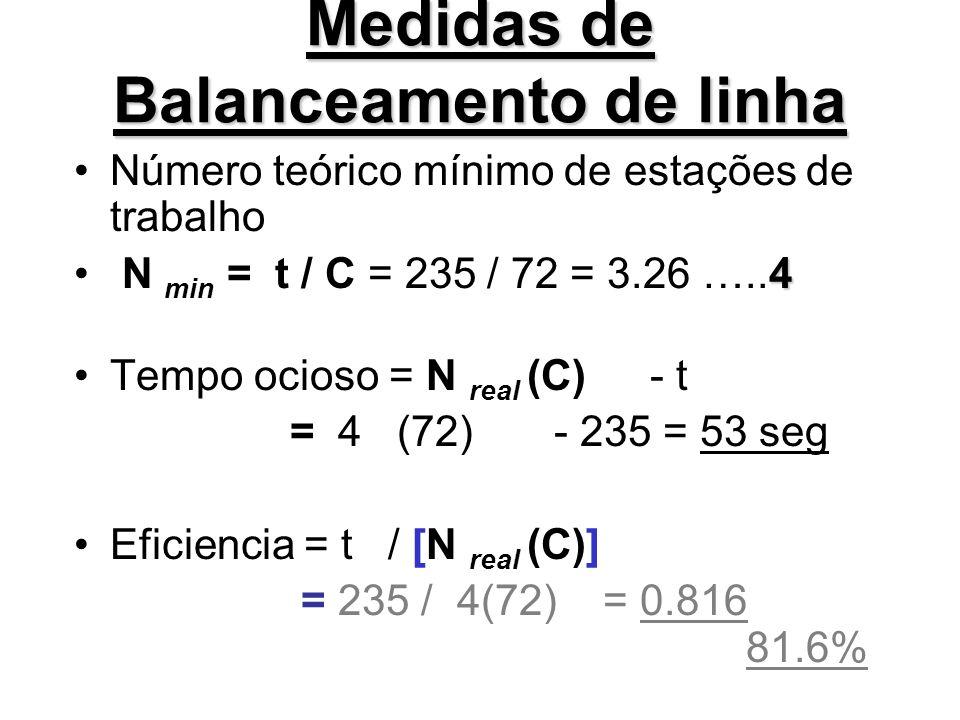 Medidas de Balanceamento de linha