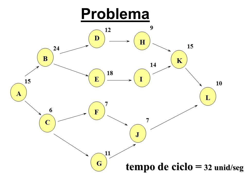 Problema tempo de ciclo = 32 unid/seg H D K B I E A L F C J G 9 12 15