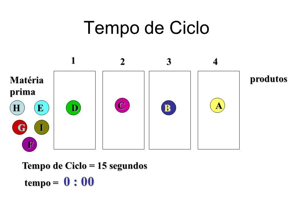Tempo de Ciclo 0 : 00 1 2 3 4 Matéria prima produtos C A H E D B G I F