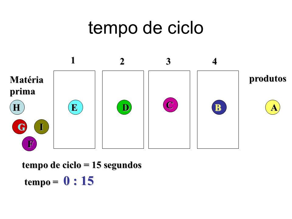 tempo de ciclo 0 : 15 1 2 3 4 Matéria prima produtos C H E D B A G I F
