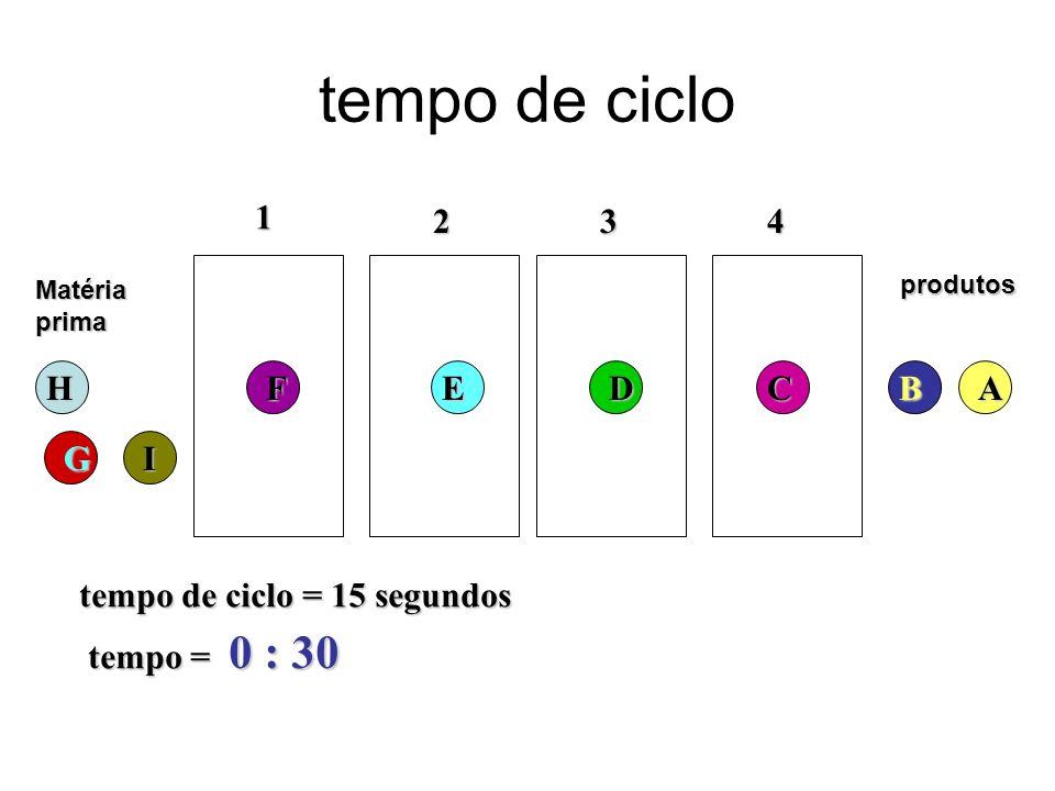 tempo de ciclo 0 : 30 1 2 3 4 H F E D C B A G I