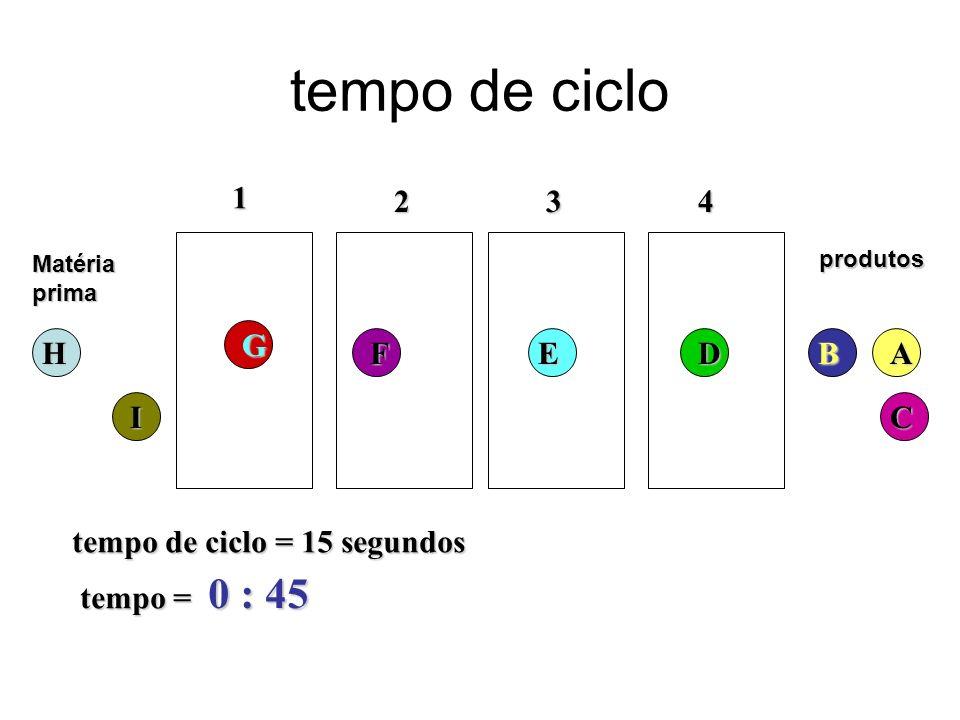 tempo de ciclo 0 : 45 1 2 3 4 G H F E D B A I C