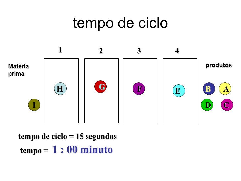 tempo de ciclo 1 : 00 minuto 1 2 3 4 G H F B A E I D C