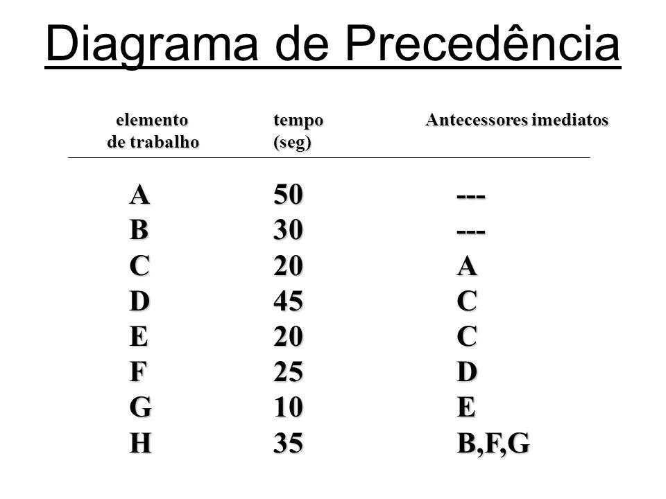 Diagrama de Precedência