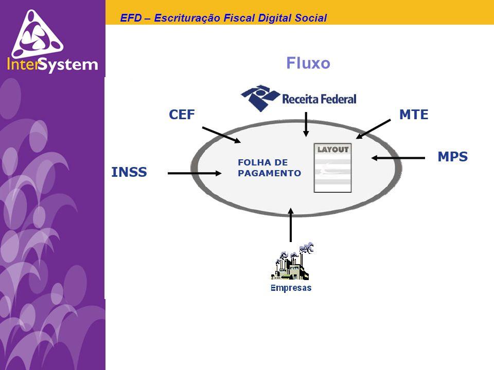 EFD – Escrituração Fiscal Digital Social