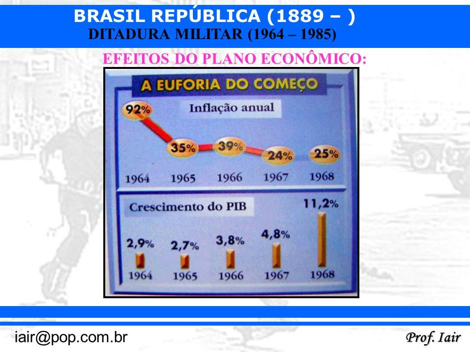 EFEITOS DO PLANO ECONÔMICO: