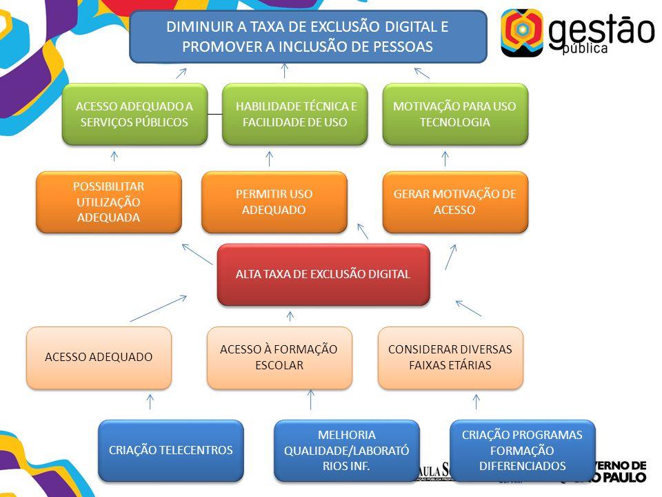 DIMINUIR A TAXA DE EXCLUSÃO DIGITAL E PROMOVER A INCLUSÃO DE PESSOAS