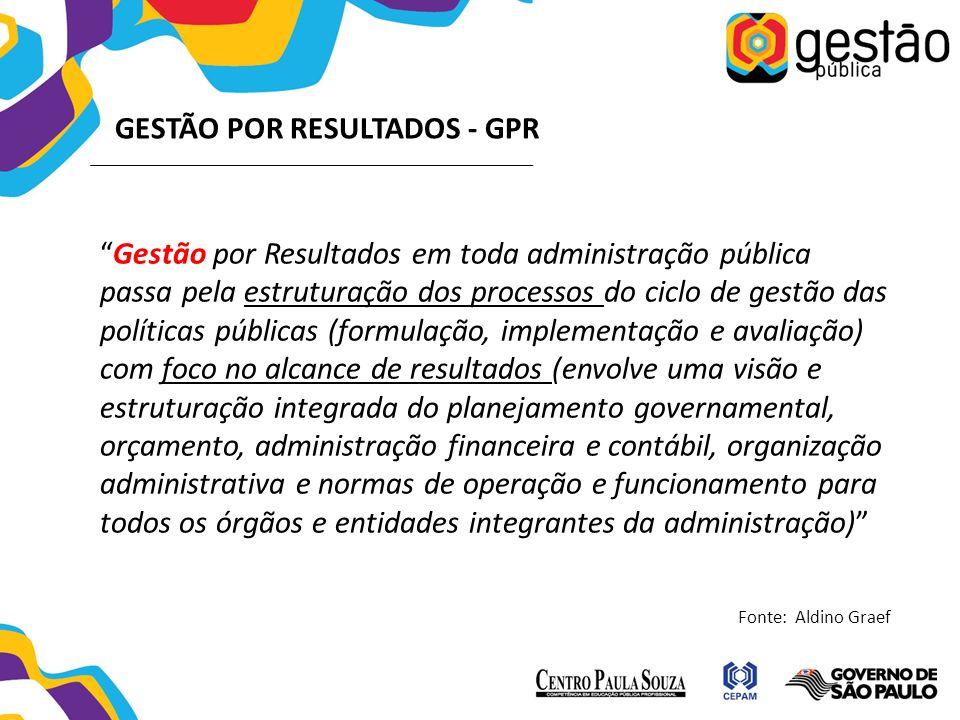 GESTÃO POR RESULTADOS - GPR