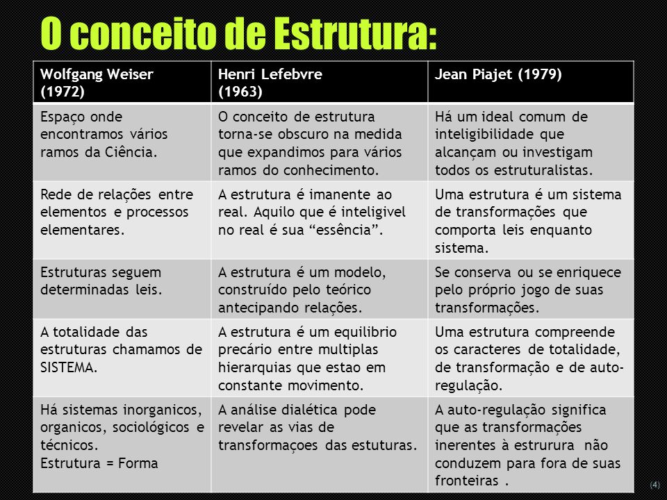 O conceito de Estrutura: