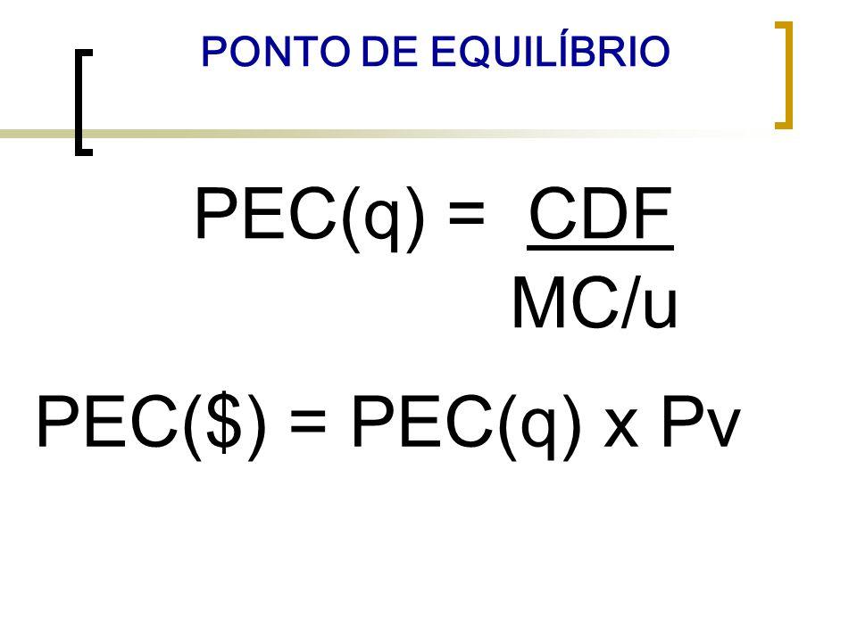PONTO DE EQUILÍBRIO PEC(q) = CDF MC/u PEC($) = PEC(q) x Pv