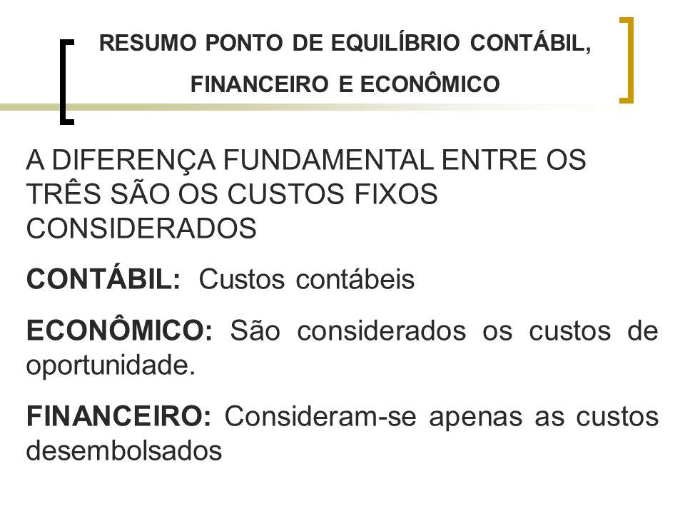RESUMO PONTO DE EQUILÍBRIO CONTÁBIL, FINANCEIRO E ECONÔMICO