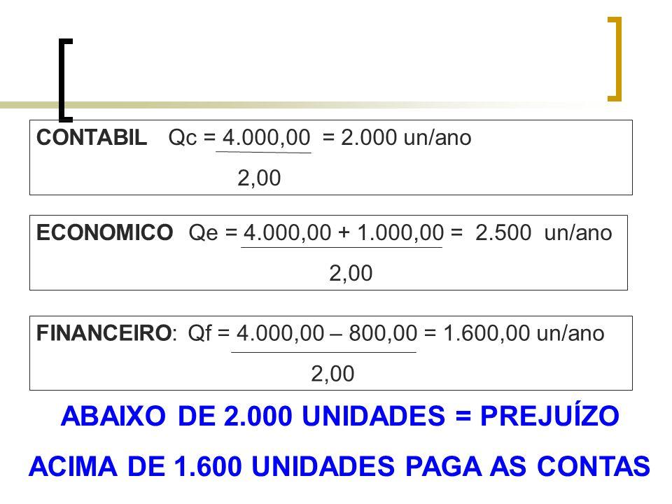 ABAIXO DE 2.000 UNIDADES = PREJUÍZO