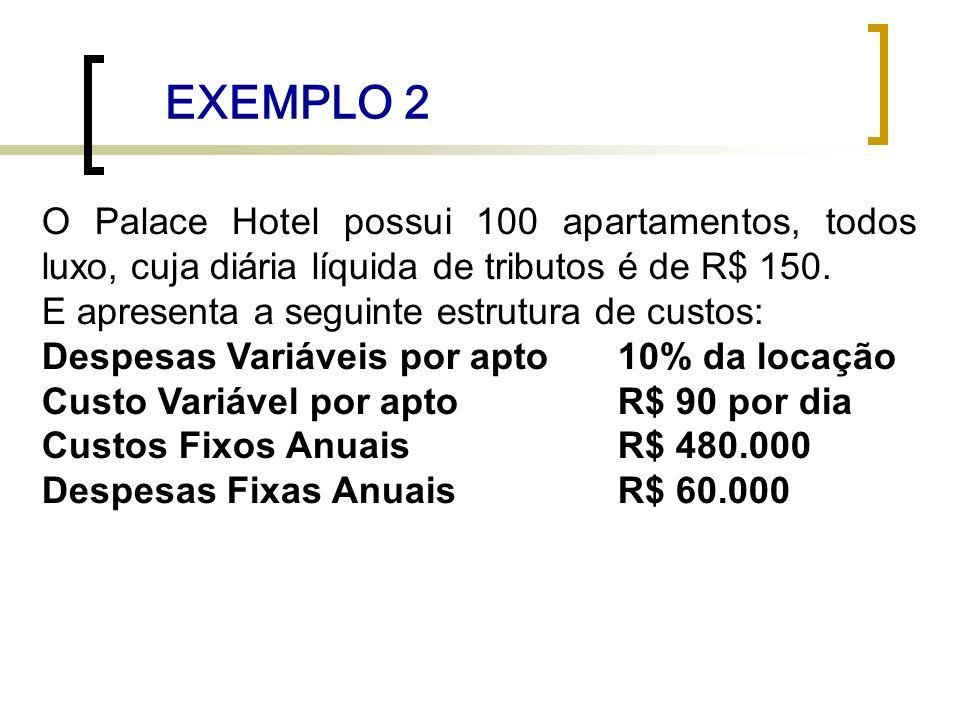 EXEMPLO 2 O Palace Hotel possui 100 apartamentos, todos luxo, cuja diária líquida de tributos é de R$ 150.